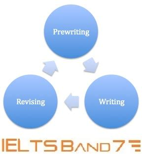 IELTS Writing Test in May & Model Essay Band 85