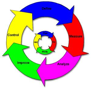 Six sigma consultant business plan